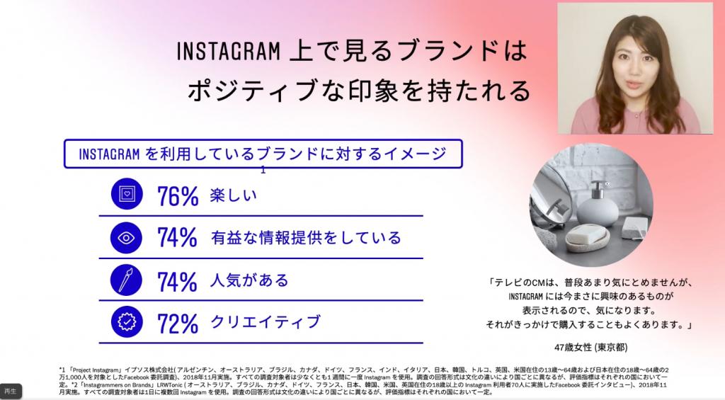 Instagram上で見るブランドはポジティブな印象を持たれる